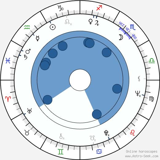 Joan Root wikipedia, horoscope, astrology, instagram