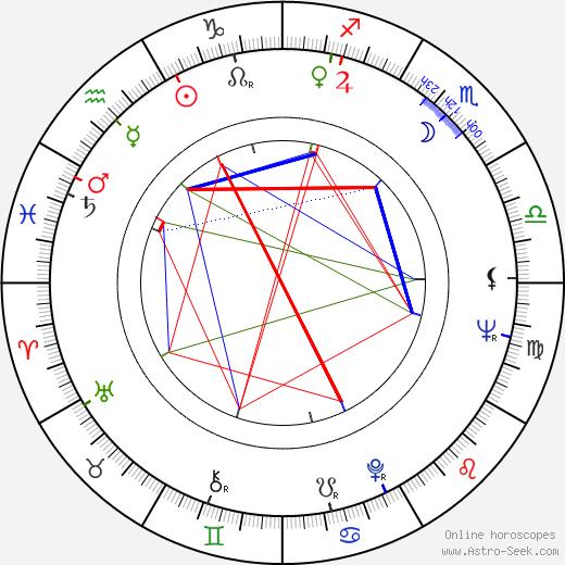 Joan Root birth chart, Joan Root astro natal horoscope, astrology