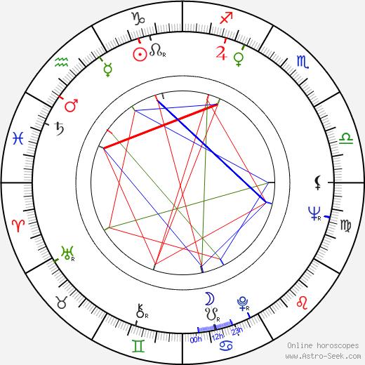 Juhani Alaranta astro natal birth chart, Juhani Alaranta horoscope, astrology