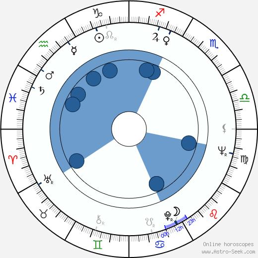Kina Mutafova wikipedia, horoscope, astrology, instagram