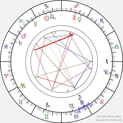 Kina Mutafova astro natal birth chart, Kina Mutafova horoscope, astrology