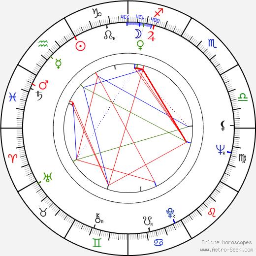László Csurka birth chart, László Csurka astro natal horoscope, astrology