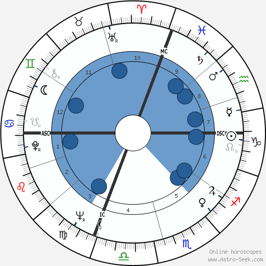 Lewis August Engman wikipedia, horoscope, astrology, instagram
