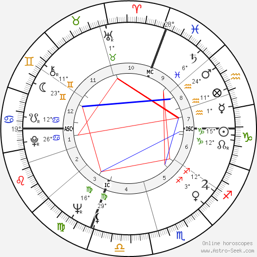 Lewis August Engman birth chart, biography, wikipedia 2020, 2021