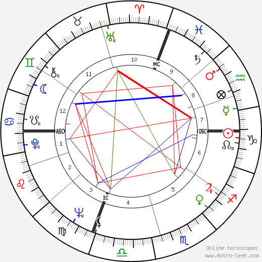 Lewis August Engman birth chart, Lewis August Engman astro natal horoscope, astrology