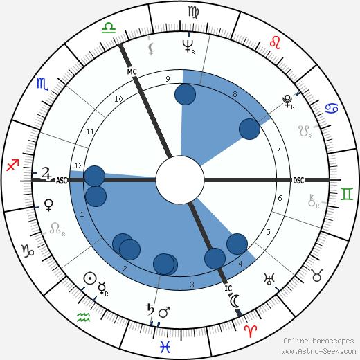 Lucien Cossou wikipedia, horoscope, astrology, instagram