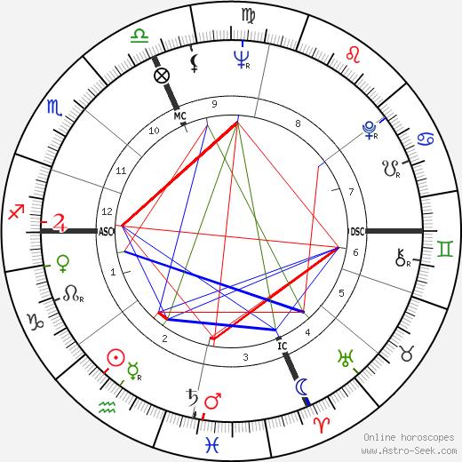 Lucien Cossou день рождения гороскоп, Lucien Cossou Натальная карта онлайн