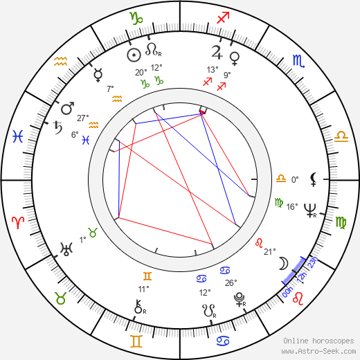 Marian Kociniak birth chart, biography, wikipedia 2018, 2019