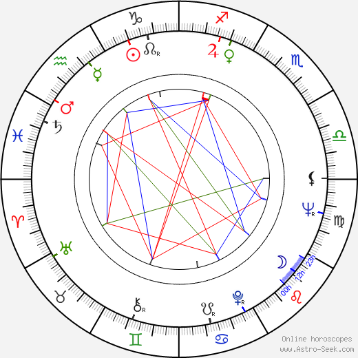 Marian Kociniak astro natal birth chart, Marian Kociniak horoscope, astrology