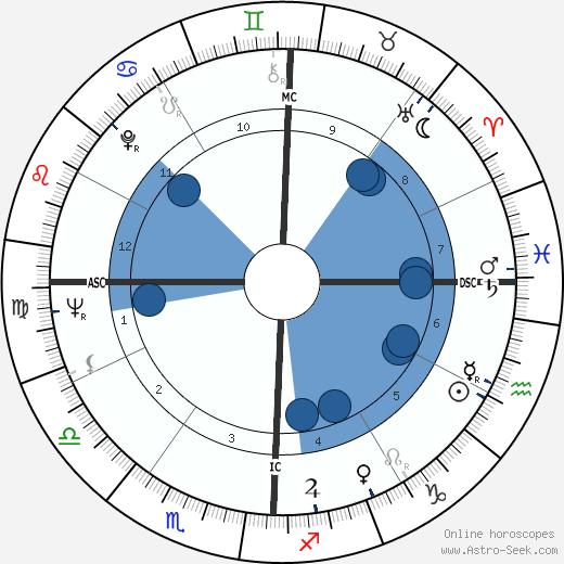 Mark Dempsey wikipedia, horoscope, astrology, instagram