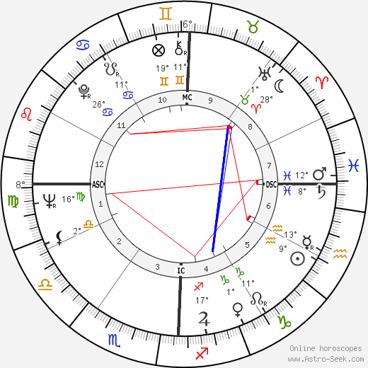 Mark Dempsey birth chart, biography, wikipedia 2019, 2020