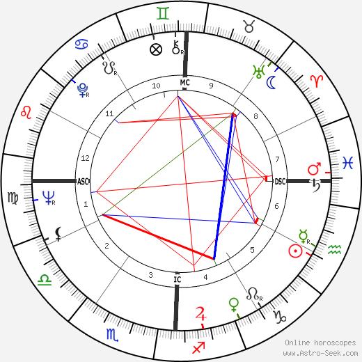 Mark Dempsey astro natal birth chart, Mark Dempsey horoscope, astrology