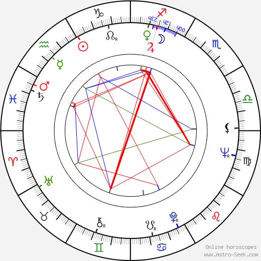 Matti Heinivaho день рождения гороскоп, Matti Heinivaho Натальная карта онлайн