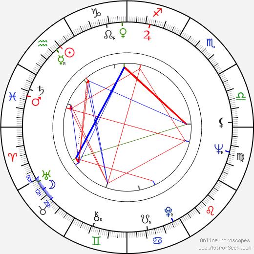 Maty Huitrón birth chart, Maty Huitrón astro natal horoscope, astrology