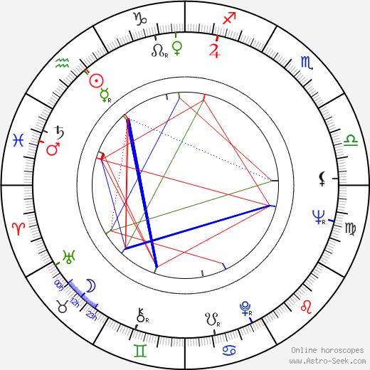 Philippe Laudenbach день рождения гороскоп, Philippe Laudenbach Натальная карта онлайн