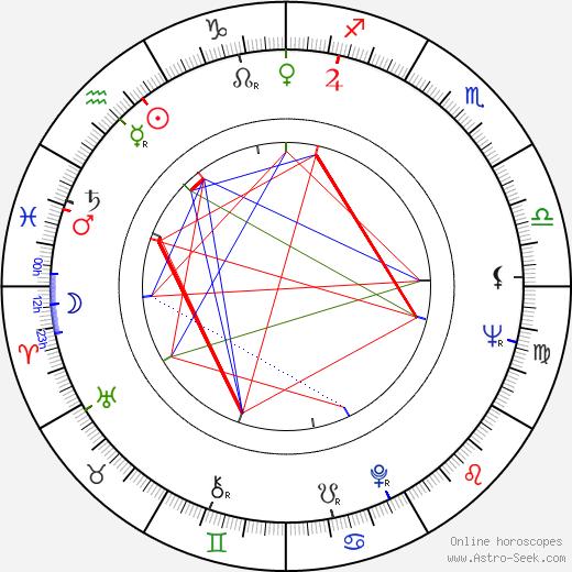 Raimo Roiha tema natale, oroscopo, Raimo Roiha oroscopi gratuiti, astrologia