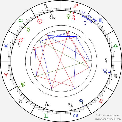 Rainer Brandt birth chart, Rainer Brandt astro natal horoscope, astrology