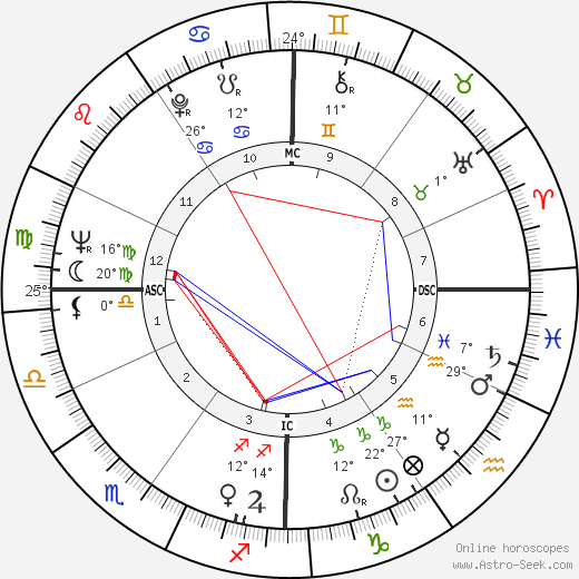 Renato Bruson birth chart, biography, wikipedia 2020, 2021