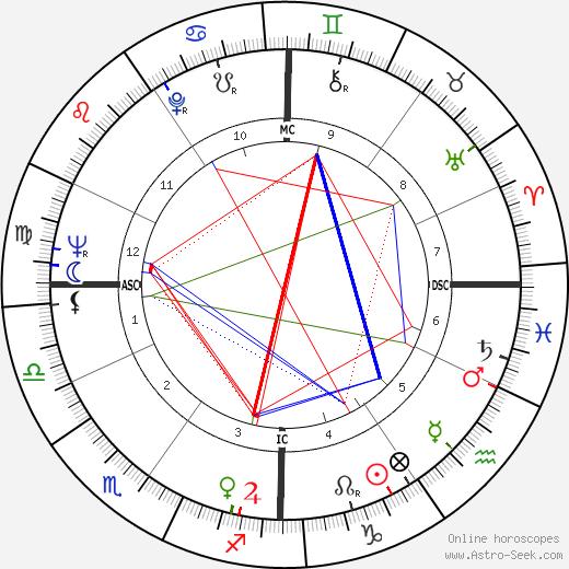 Renato Bruson birth chart, Renato Bruson astro natal horoscope, astrology