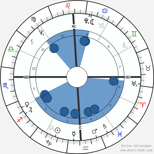 Robert Woodrow Wilson wikipedia, horoscope, astrology, instagram
