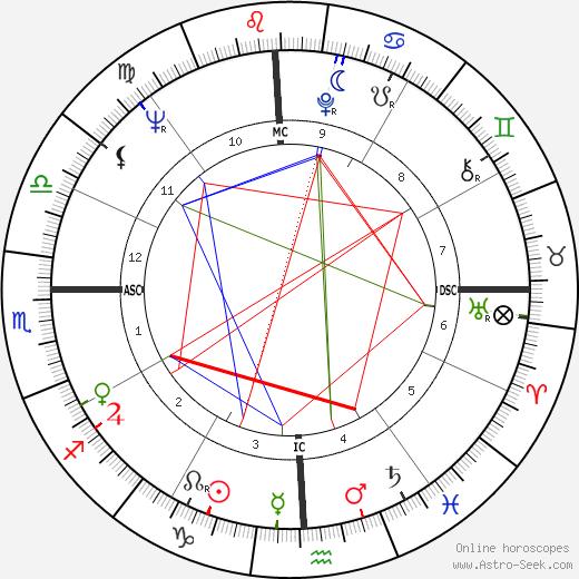 Роберт Вудро Вильсон Robert Woodrow Wilson день рождения гороскоп, Robert Woodrow Wilson Натальная карта онлайн