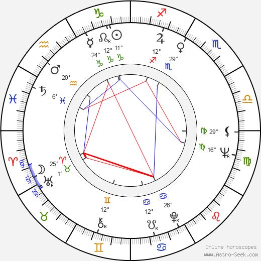 Roger Miller birth chart, biography, wikipedia 2020, 2021