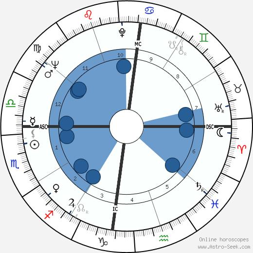 Almir Pazzianoto wikipedia, horoscope, astrology, instagram