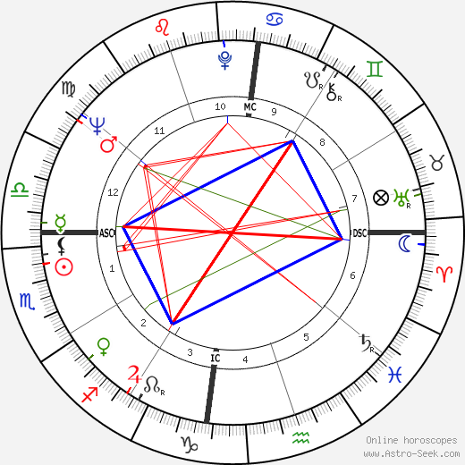 Almir Pazzianoto tema natale, oroscopo, Almir Pazzianoto oroscopi gratuiti, astrologia