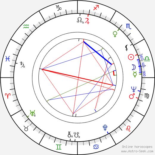 Andrzej Antkowiak birth chart, Andrzej Antkowiak astro natal horoscope, astrology