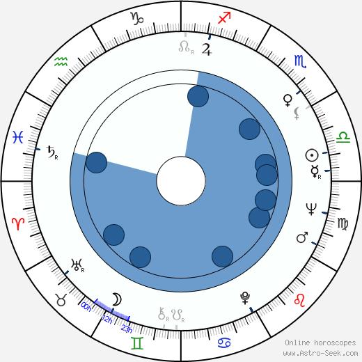 Bill Hinzman wikipedia, horoscope, astrology, instagram