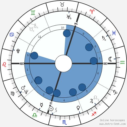 Bill Wyman wikipedia, horoscope, astrology, instagram