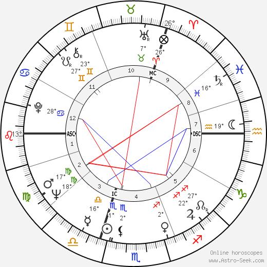 Bill Wyman birth chart, biography, wikipedia 2019, 2020