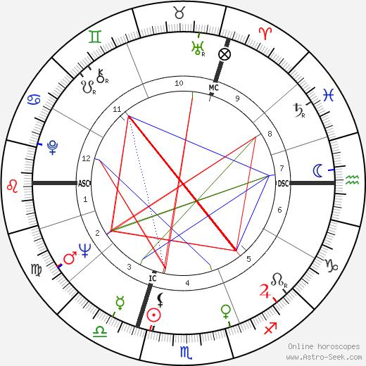 Bill Wyman astro natal birth chart, Bill Wyman horoscope, astrology