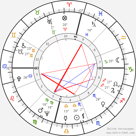 Bobby Seale birth chart, biography, wikipedia 2018, 2019