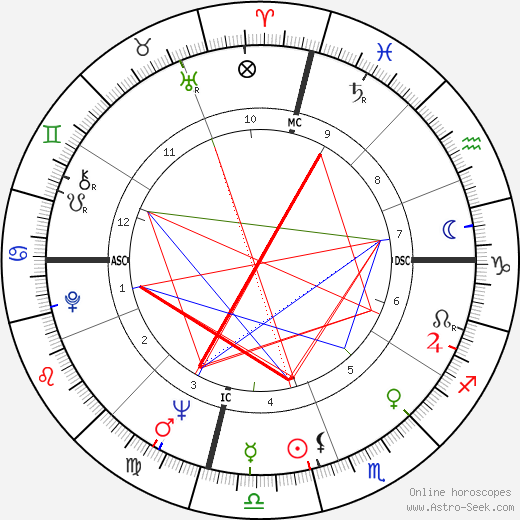 Bobby Seale astro natal birth chart, Bobby Seale horoscope, astrology