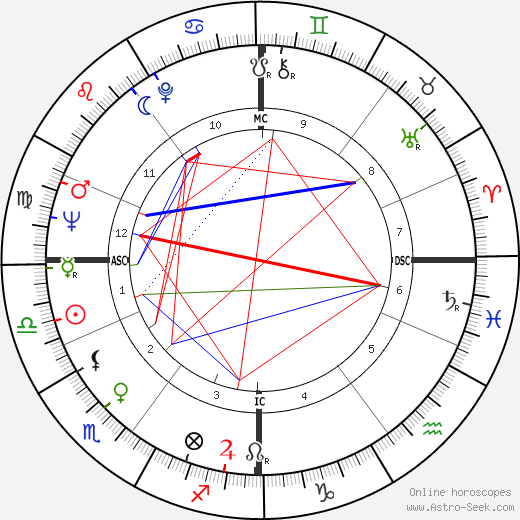 Brian Blessed astro natal birth chart, Brian Blessed horoscope, astrology