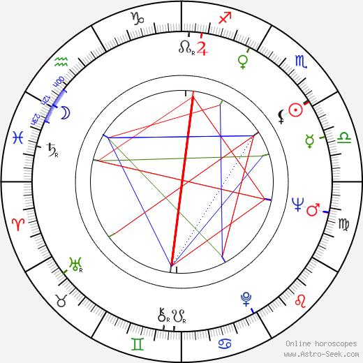 Burt Brinckerhoff astro natal birth chart, Burt Brinckerhoff horoscope, astrology