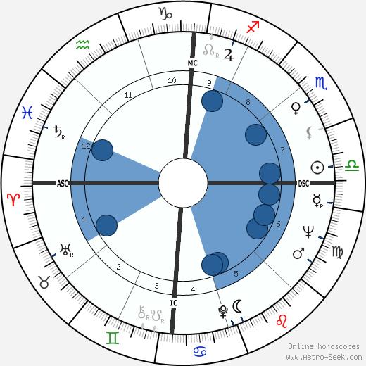 Carman Moore wikipedia, horoscope, astrology, instagram