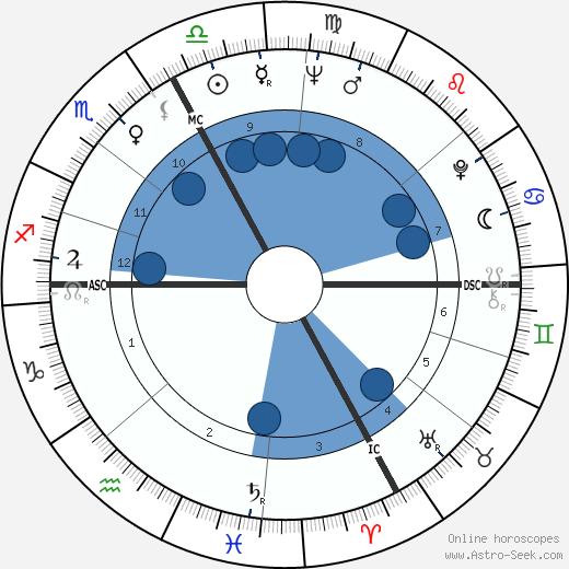 Charles Dutoit wikipedia, horoscope, astrology, instagram
