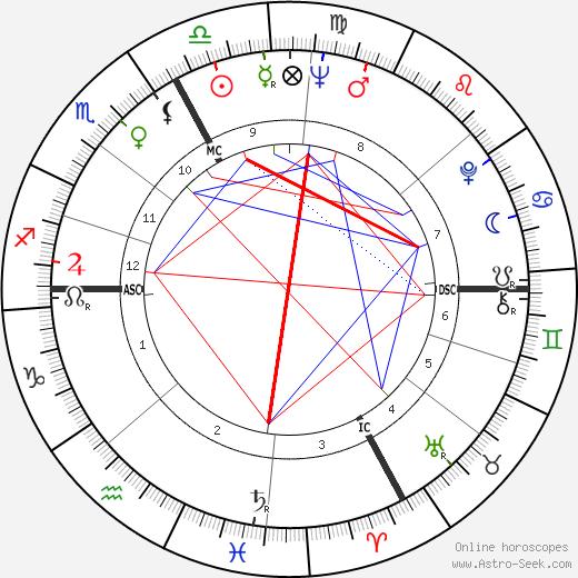 Шарль Дютуа Charles Dutoit день рождения гороскоп, Charles Dutoit Натальная карта онлайн