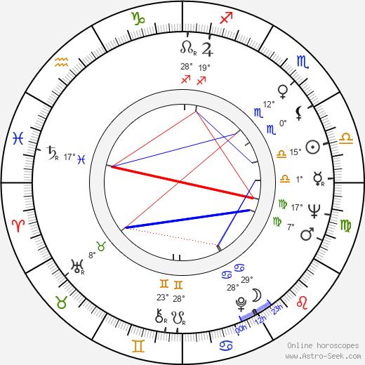 Charles S. Sanford birth chart, biography, wikipedia 2019, 2020