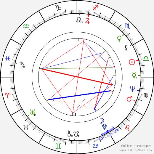 Charles S. Sanford birth chart, Charles S. Sanford astro natal horoscope, astrology