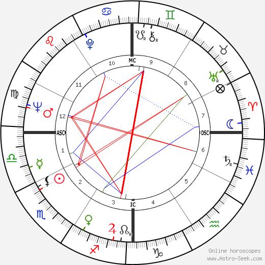Чарли Дэниелс Charlie Daniels день рождения гороскоп, Charlie Daniels Натальная карта онлайн