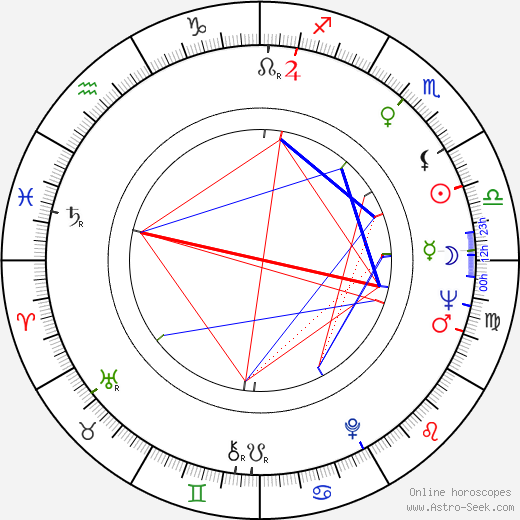 Cliff Gorman astro natal birth chart, Cliff Gorman horoscope, astrology
