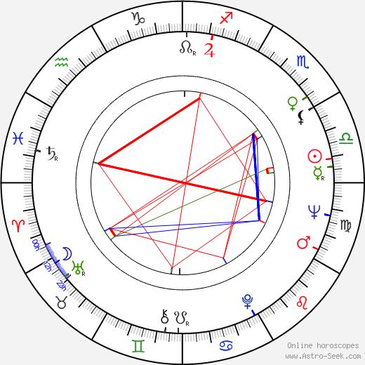Дэвид Гейл David Gale день рождения гороскоп, David Gale Натальная карта онлайн