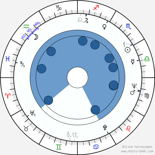 David Nelson wikipedia, horoscope, astrology, instagram
