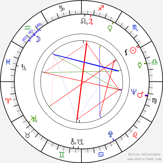 David Nelson astro natal birth chart, David Nelson horoscope, astrology