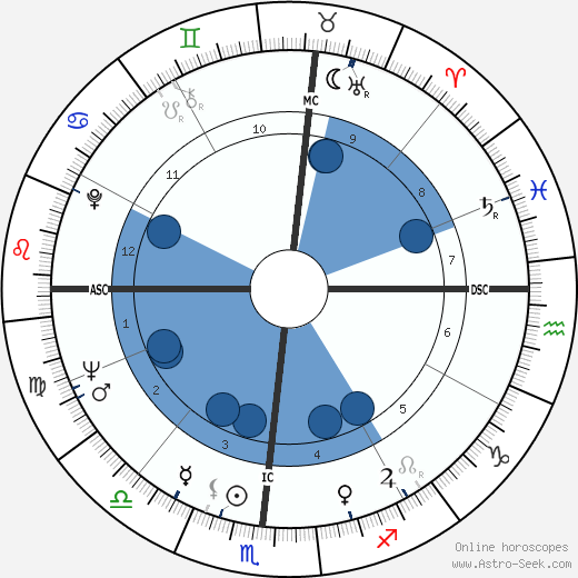 Dick Vermeil wikipedia, horoscope, astrology, instagram