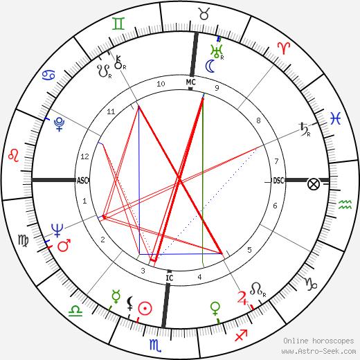 Dick Vermeil birth chart, Dick Vermeil astro natal horoscope, astrology