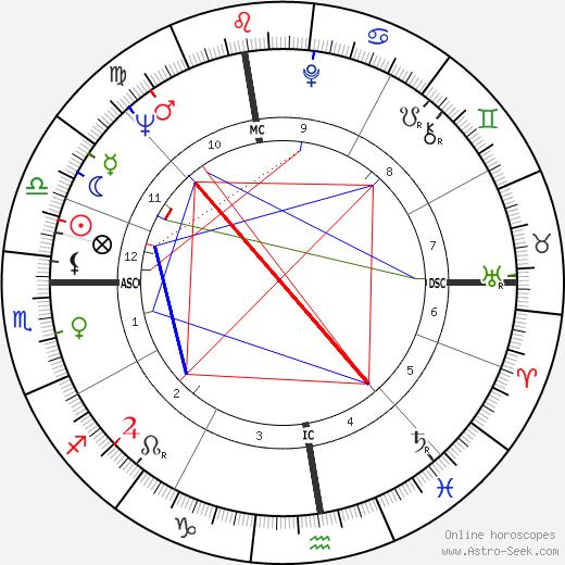 Emma Danieli birth chart, Emma Danieli astro natal horoscope, astrology